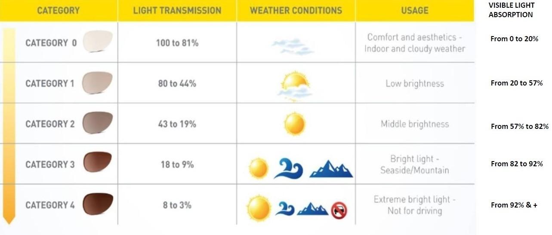 Tabelle der CE-Markierung für Sonnenbrillen